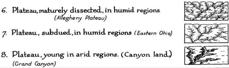 Map Symbols Landforms Terrain Making Maps Diy Cartography