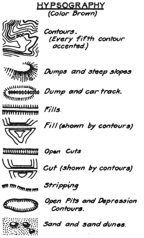hypsography