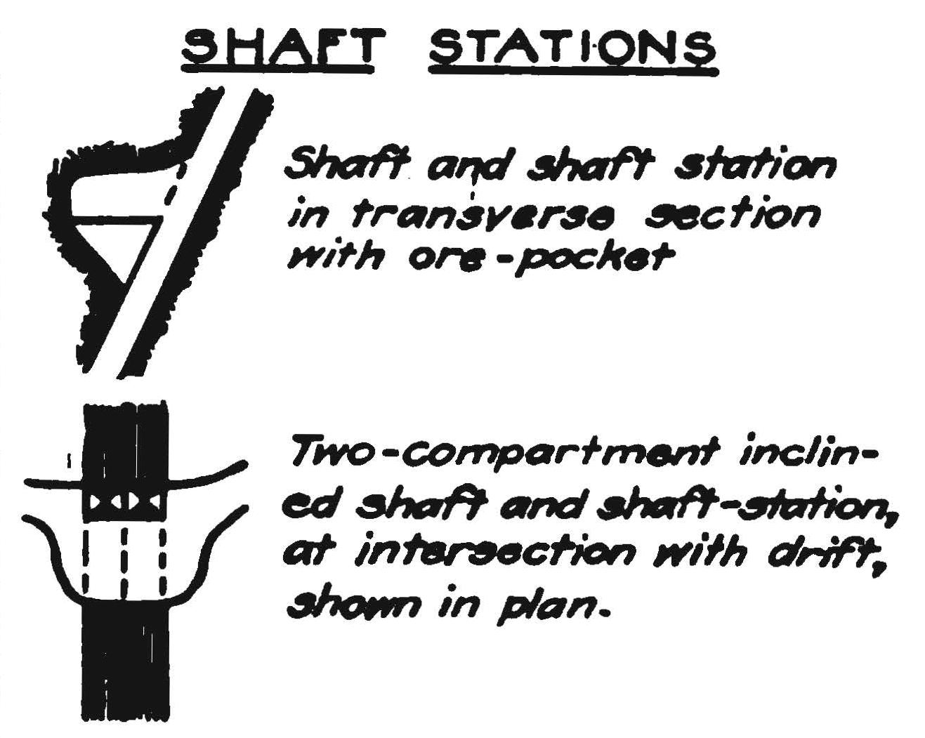 Mining map symbols map symbols mining making maps diy shaftstations buycottarizona Image collections