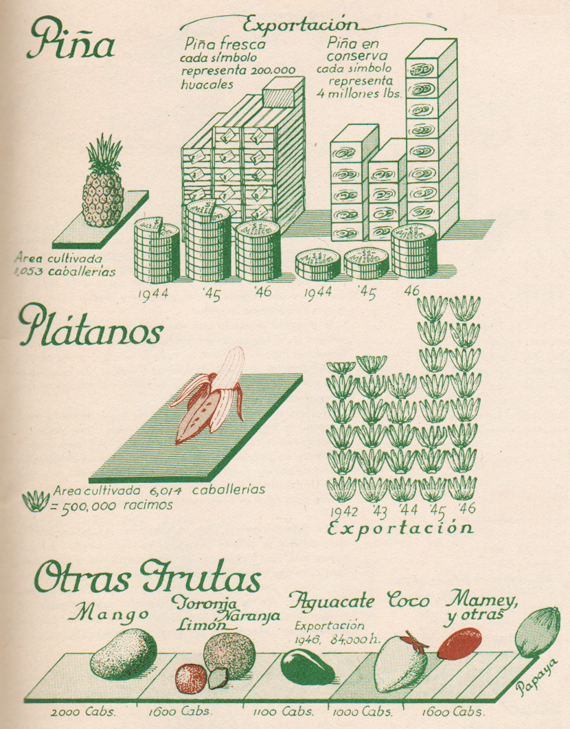 raisz_atlas_of_cuba_p51_fruit