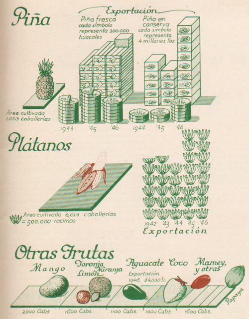 raisz_atlas_of_cuba_p51_fruit