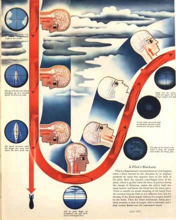 1940septfortuneapilot'sblackout
